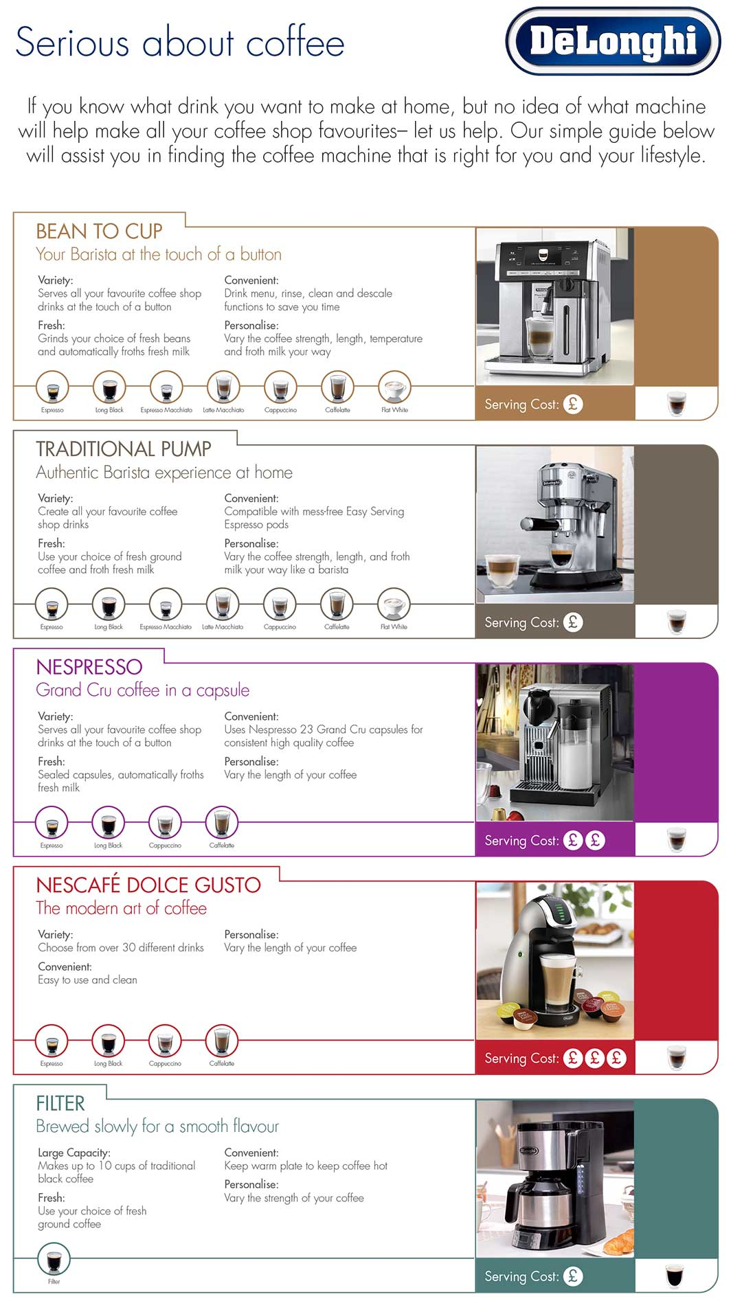 Delonghi Coffee Story